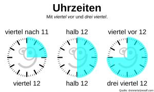 Erklärung der Uhrzeit. Viertel nach und viertel, halb sowie viertel vor und drei viertel.