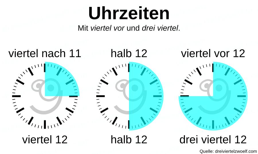 Erklärung der Uhrzeit. Viertel nach 11, halb 12, viertel vor 12 sowie viertel 12, halb 12 und drei viertel 12.